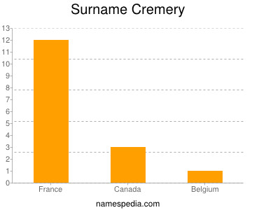 Surname Cremery