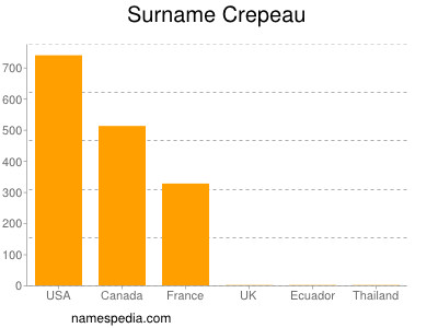 Surname Crepeau