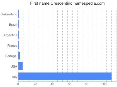 Given name Crescentino