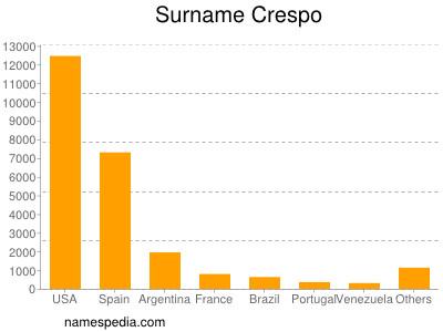 Surname Crespo