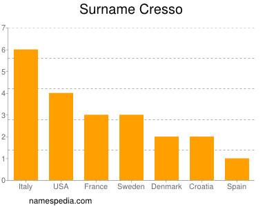 Surname Cresso