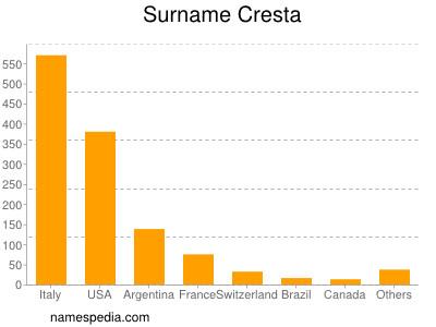Surname Cresta