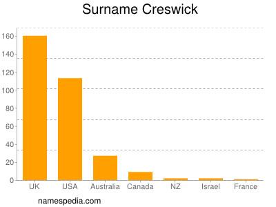 Surname Creswick