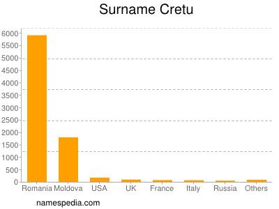 Surname Cretu