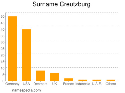 Surname Creutzburg