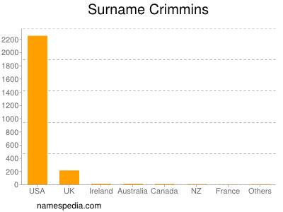 Surname Crimmins