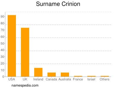 Surname Crinion
