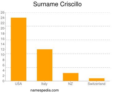 Surname Criscillo