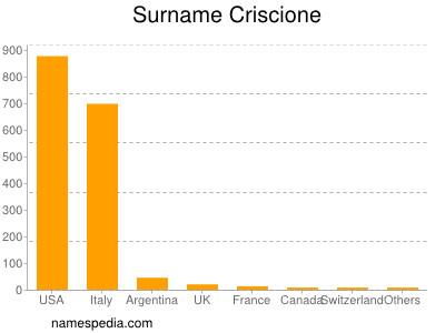 Surname Criscione
