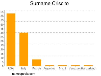 Surname Criscito