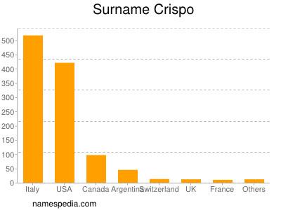 Surname Crispo