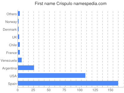 Given name Crispulo