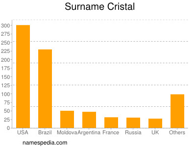 Surname Cristal