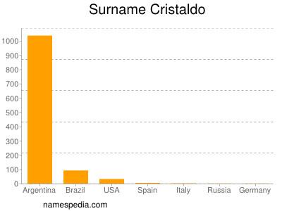 Surname Cristaldo