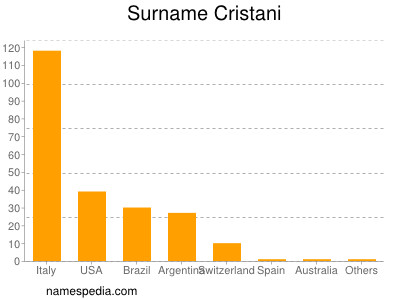 Surname Cristani