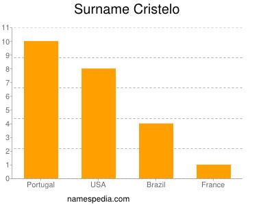 Surname Cristelo