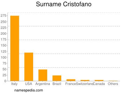 Surname Cristofano