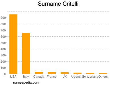 Surname Critelli