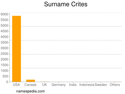 Surname Crites