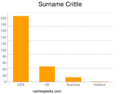 Surname Crittle