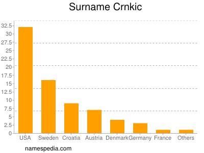Surname Crnkic