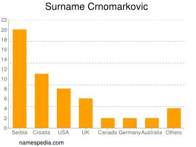 Surname Crnomarkovic