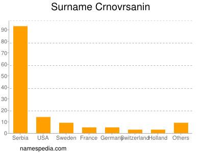 Surname Crnovrsanin