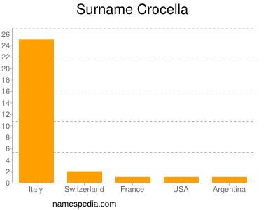 Surname Crocella
