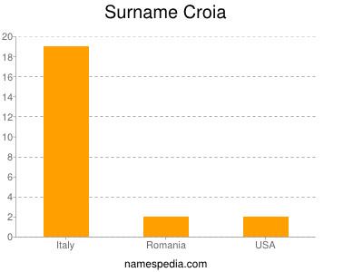 Surname Croia