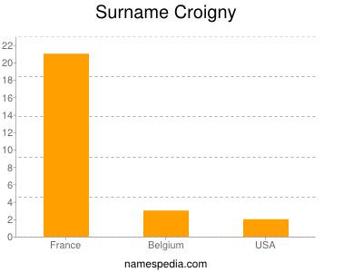 Surname Croigny