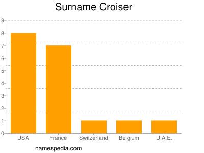 Surname Croiser