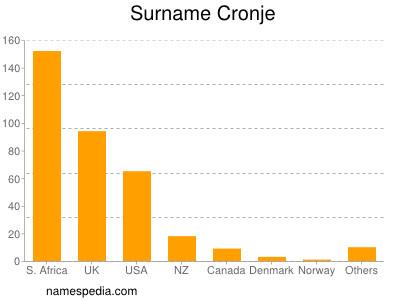 Surname Cronje