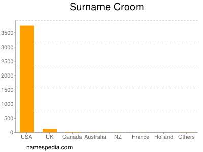 Surname Croom
