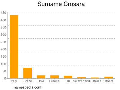 Surname Crosara