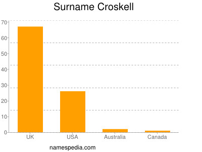 Surname Croskell