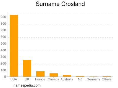 Surname Crosland