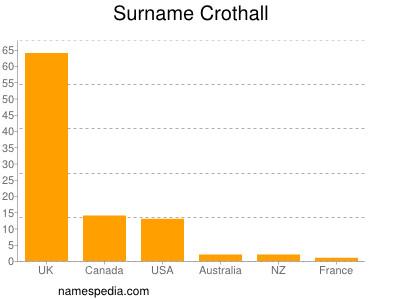 Surname Crothall