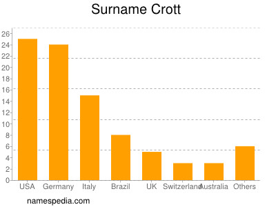 Surname Crott