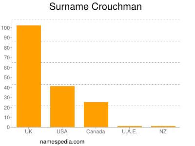 Surname Crouchman