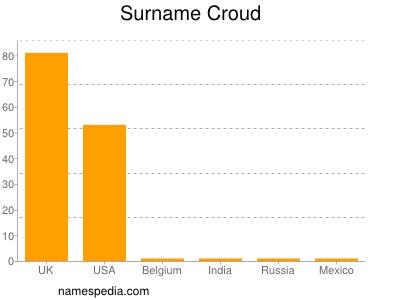 Surname Croud