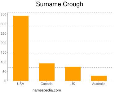 Surname Crough