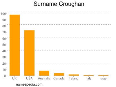 Surname Croughan