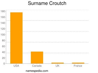 Surname Croutch