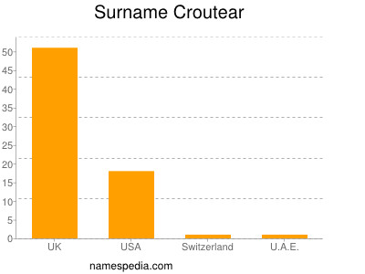 Surname Croutear