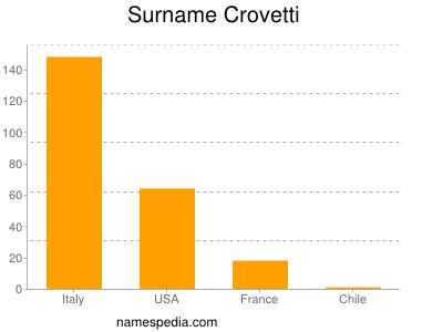 Surname Crovetti