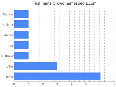 Given name Crowd