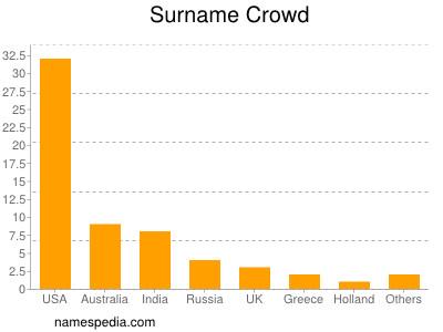Surname Crowd