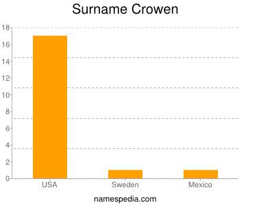 Surname Crowen