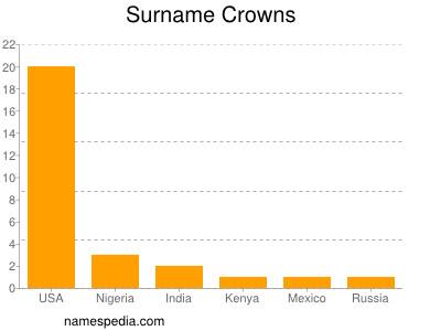 Surname Crowns
