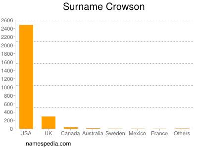 Surname Crowson